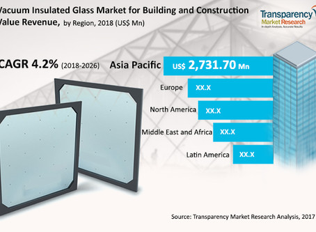 Vacuum Insulated Glass Market for Building & Construction - Global Industry Analysis, Size, Share, G
