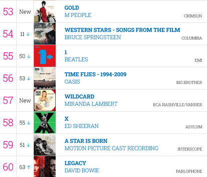 gold enters the uk official charts