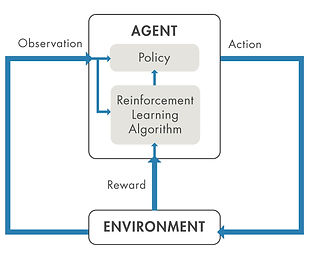 article-reinforcement-learning-fig1-over