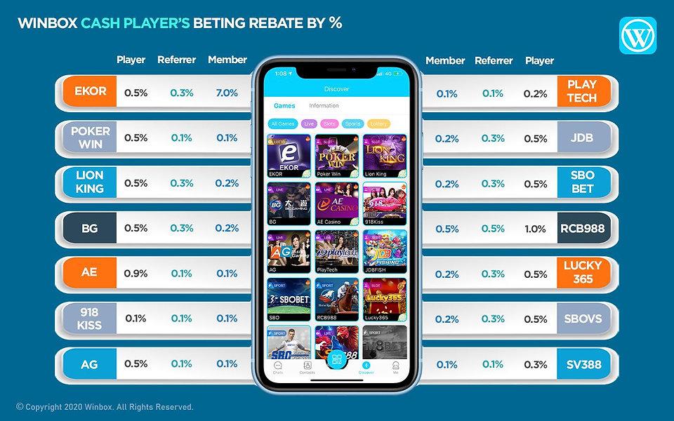 WINBOX Casino Malaysia | Rebate