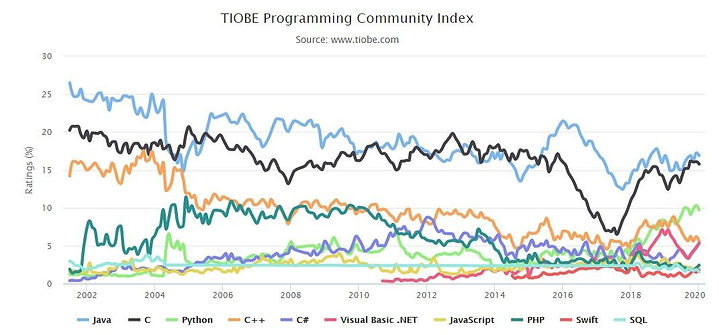 programming-language-compare.jpg