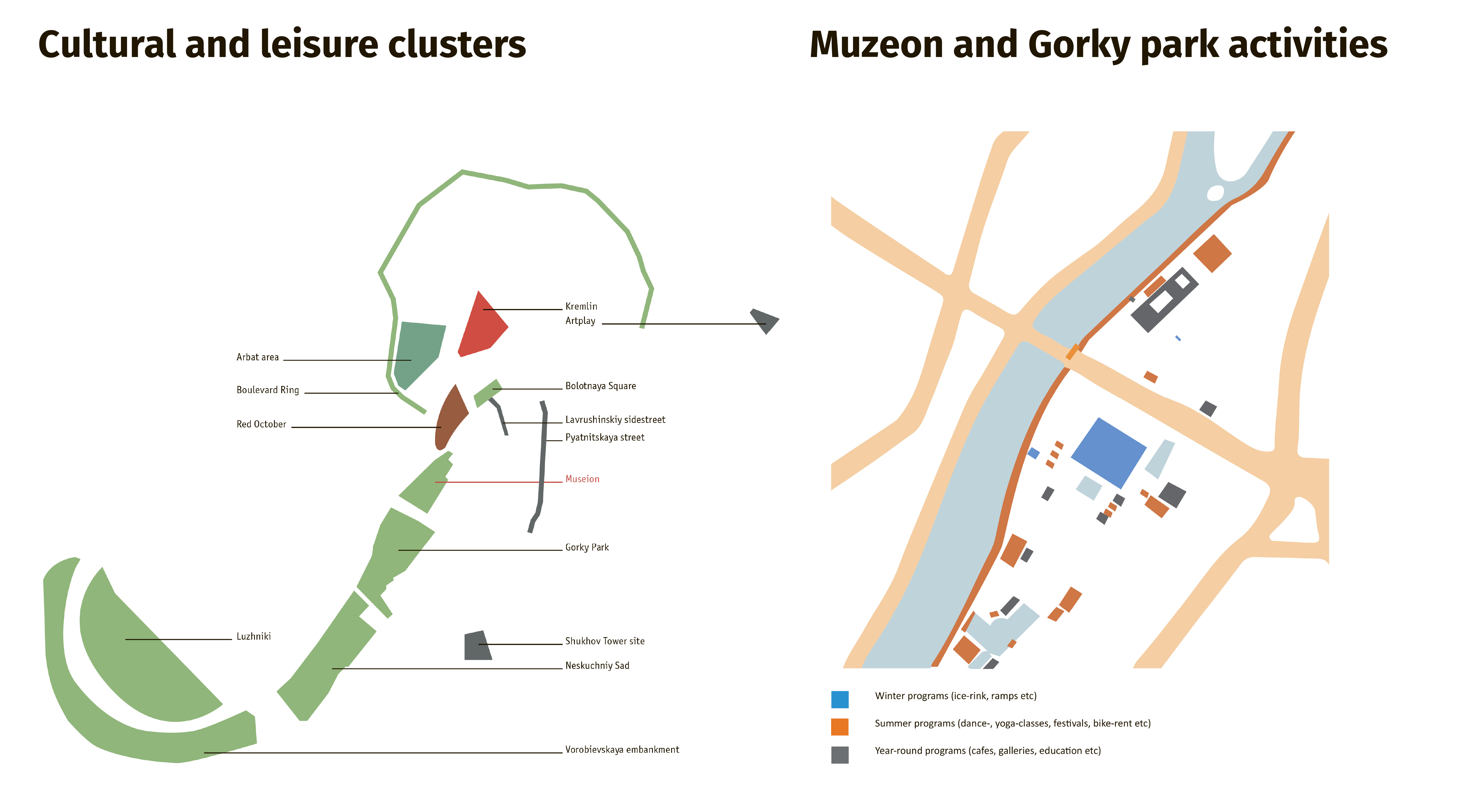 Анализ окружения