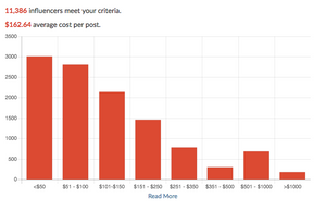 Social Media Influencer Rates
