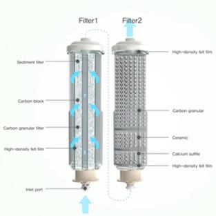 10-Stage Filtration Media