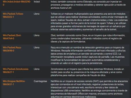 Resumen de amenazas del 21 al 28 de mayo