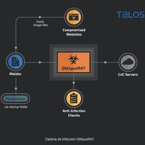 ObliqueRAT regresa con una nueva campaña utilizando sitios web secuestrados