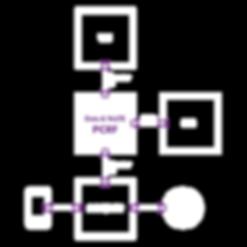 Telco software development