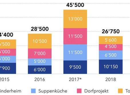 Finanzbericht  für das Jahr 2019 und Update zur Corona Krise