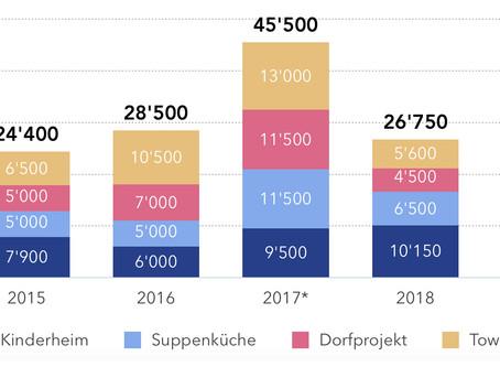 Finanzbericht des Vereins  für das Jahr 2018