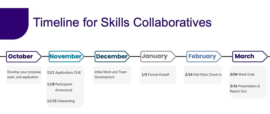 Timeline for Collaboratives.png