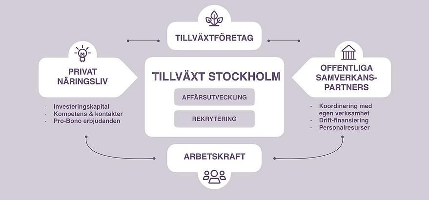 Samverkanmodell initierad av Tillväxt Stockholm.