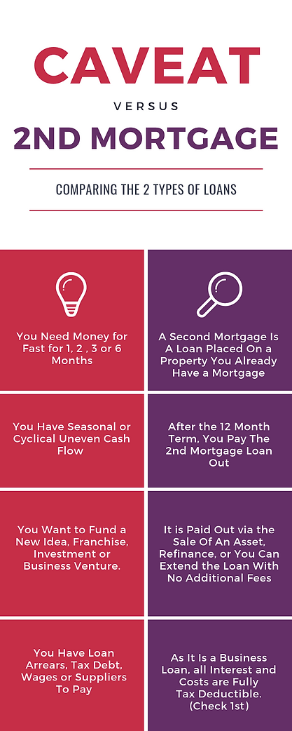 Caveat Loan Vs Second Mortgage