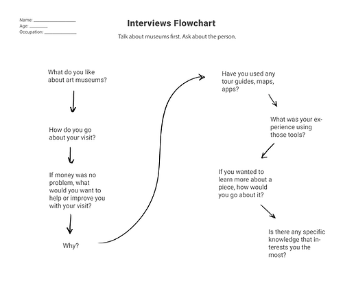 interviews flowchart copy.png