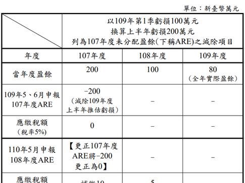 財政部令釋因應嚴重特殊傳染性肺炎疫情,核釋營利事業109年第1季虧損得換算109年度上半年估計虧損,列為107年度未分配盈餘之減除項目。