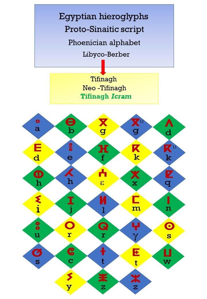 The Evolution of the Tifinagh Alphabet