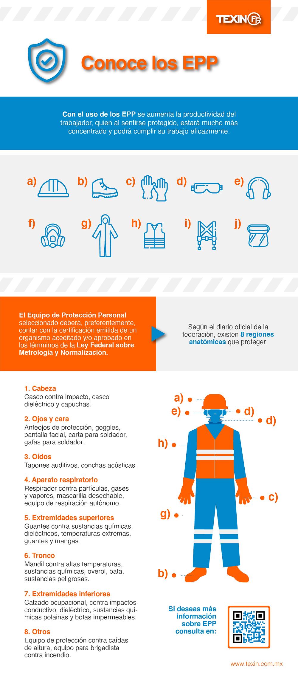 Infografía de EPP mostrando iconos en color azul todos los EPP considerados en México