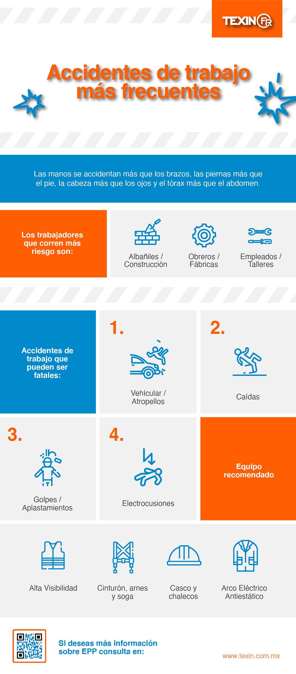 Infografía de los Accidentes de trabajo más frecuentes o comunes