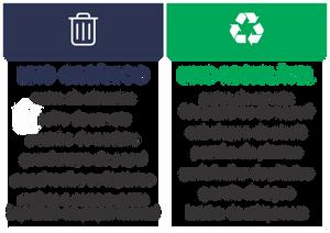 Classificação entre lixo orgânico e lixo reciclável