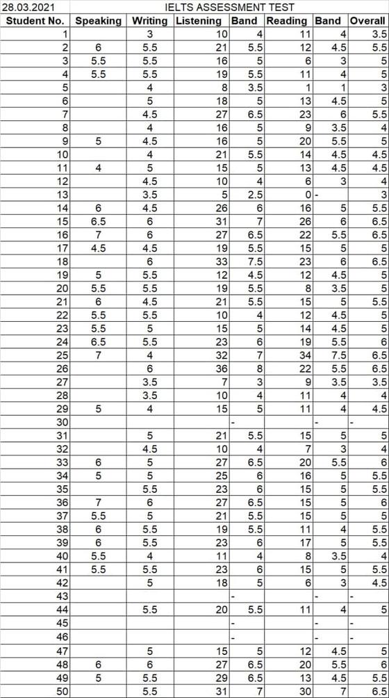 28.03.2021 IELTS Mock results