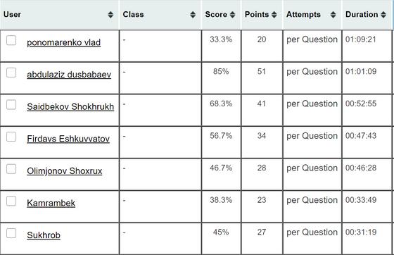 WIUT Math exam Mock results 21.04.2021