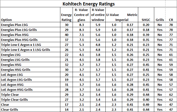 Energy Rating Chart