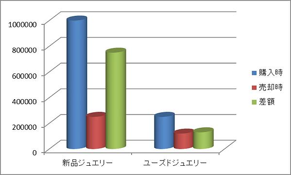 売却差損グラフ