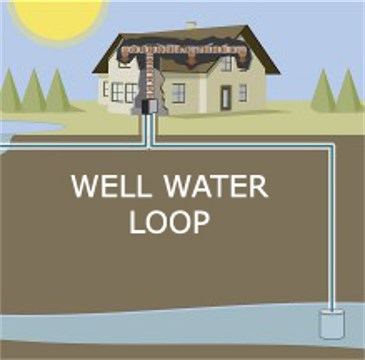 Geothermal Well Water Loops