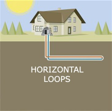 Geothermal Horizontal Loops