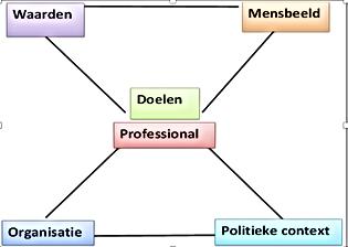 6 pijlers- waarden, mensbeeld, doelen, p