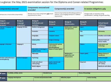 What are some changes in the new IB exams from May 2021 onwards?