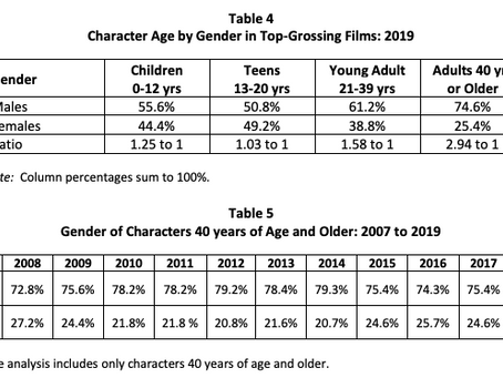 2020 USC ANNENBERG INCLUSION INITIATIVE STUDY PAINTS A GRIM PICTURE ON AGEISM IN HOLLYWOOD