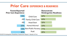 Plan and Be Heard: Kindergarten Readiness Assessment