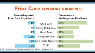 Plan and Be Heard: Kindergarten Readiness Assessment