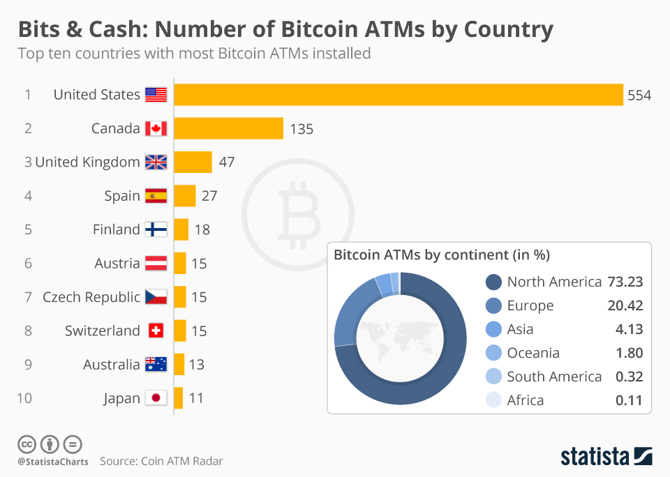 bitcoin distribution by country