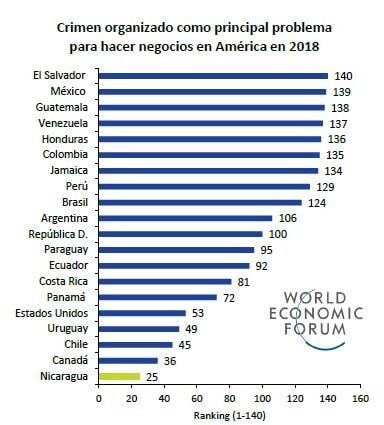 Crime or safety in the Latin America