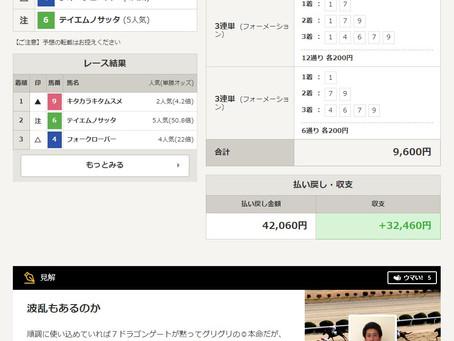 netkeiba.com「ウマい馬券」の予想販売のお知らせ