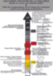 Code couleur de la vigilance de Jeff Cooper