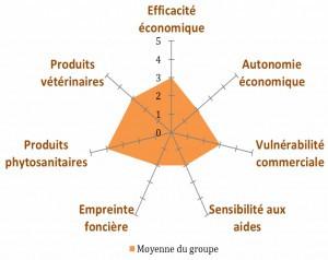 GIEE AUTONOMIE :  Une optimisation des systèmes de production, un pas vers l'agroécologie
