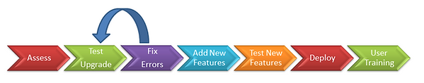 Dynamics CRM Upgrade Process