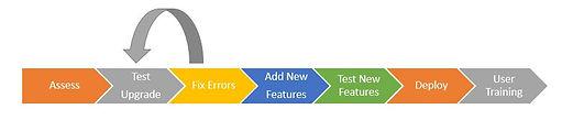 Microsoft Dynamics 365 Upgrade Process