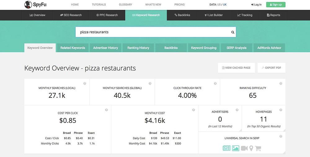keyword pizza restaurants