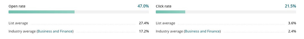 High email marketing click rate