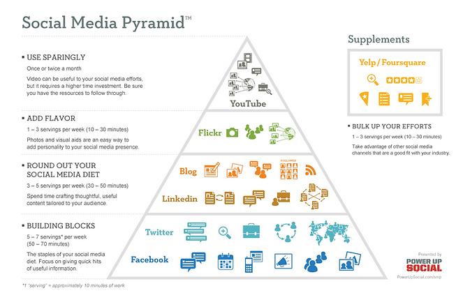 Social Media Pyramid.png