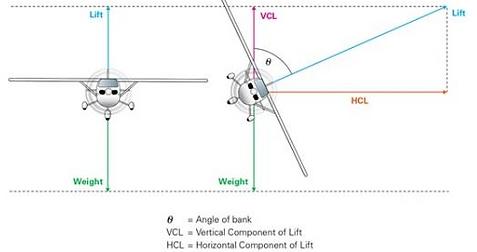 load factors explanation
