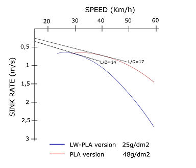Speed polar Eclipson model V.jpg