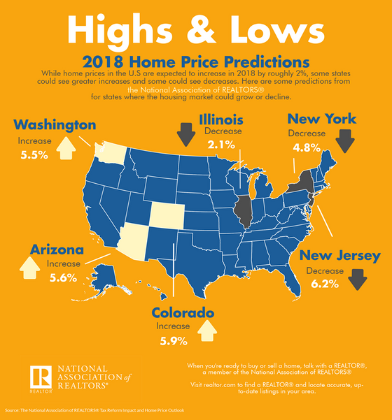 Home prices are Increasing! Don't get stuck in a mortgage you aren't happy with. Call me TOD