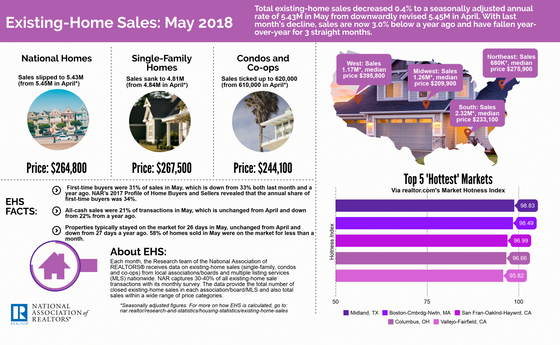 May 2018 Existing-Home Sales