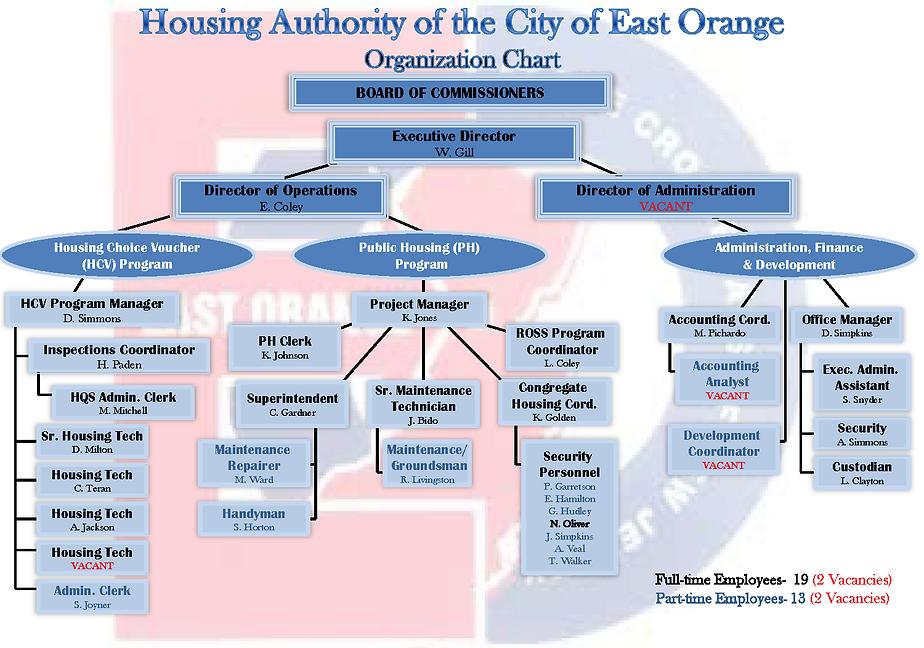 EOHA Organization Chart