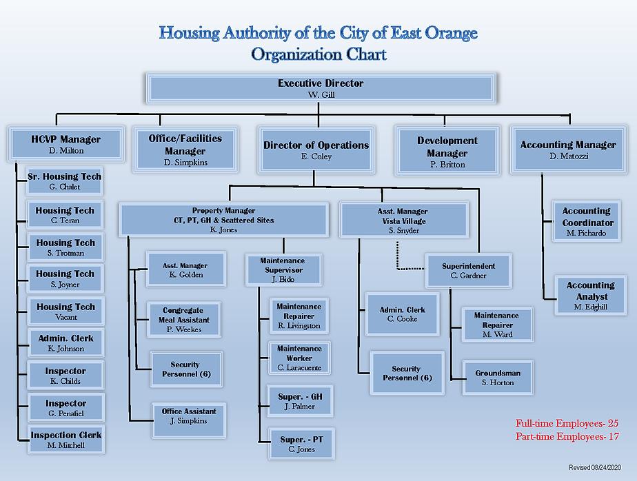 EOHA Organizational Chart_8.24.2020.png