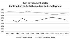 Macroeconomic Policy and Australian Built Environment Industries